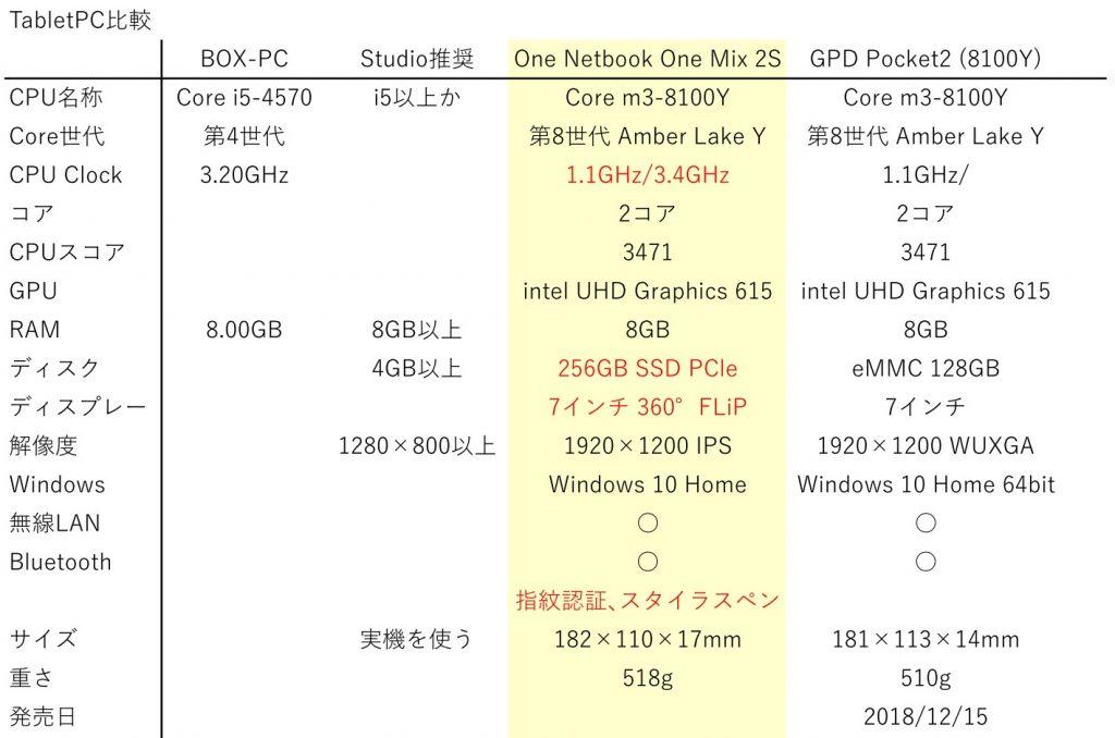One Mix 2SとGPD Pocket2、自作PC、android Studio推奨PCとの仕様比較表