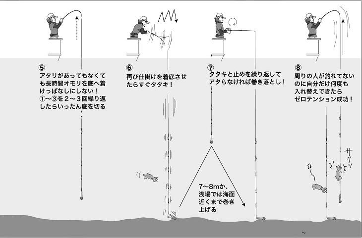 マルイカのセロテン釣法②