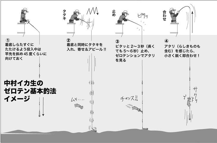 マルイカのセロテン釣法①